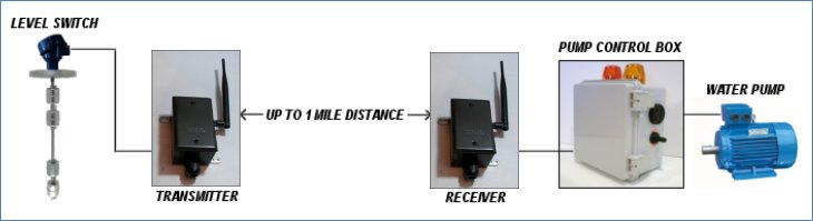 Imagine Instruments com - Wireless Remote Control Switch
